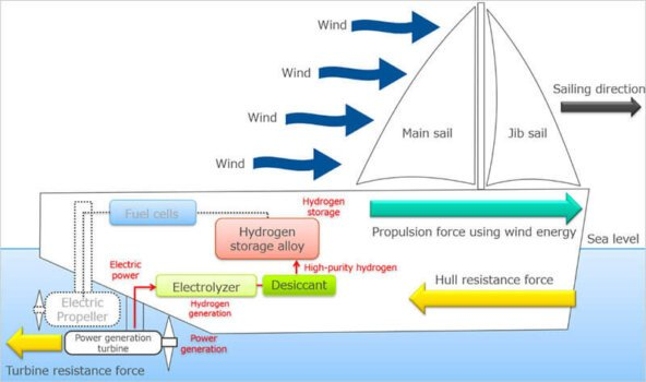 Consortium seeking new application for hydrogen and wind power